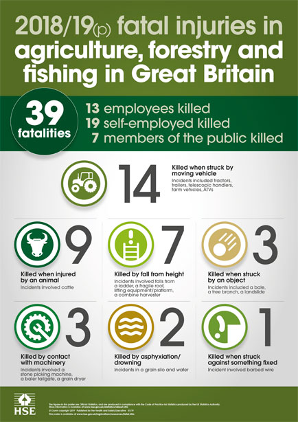 Fatal injuries in agriculture, forestry and fishing in Great Britain