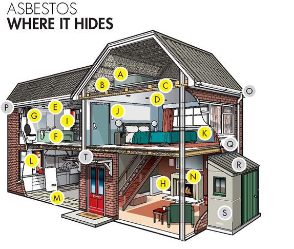 A residential property that highlights where asbestos may be found