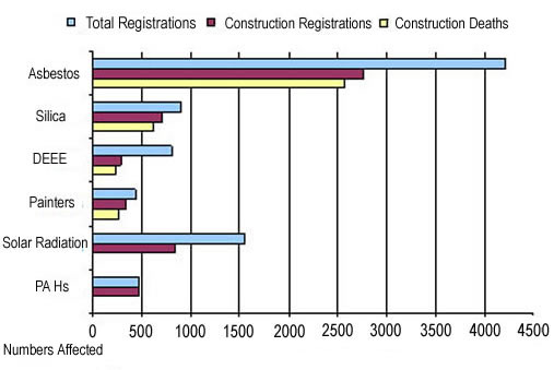 Graph showing that the largest number of deaths in the construction industry is caused by asbestos.