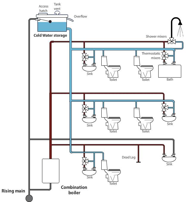 Legionnaires Disease Cold Water Storage