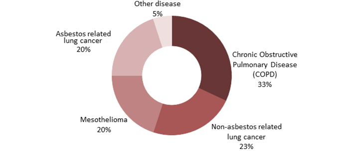Statistics occupational lung disease charty showing copd is the type of lung disease that contributes most to the current rate ccuart Choice Image