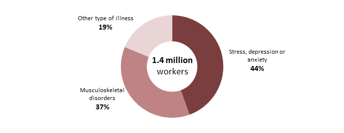 Statistics - Work-related ill health and occupational disease
