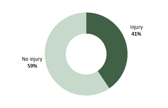 Percentage of assaults on adults of working age in employment resulting in injury, 2017/18