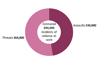 Number of incidents of violence at work for adults of working age in employment, 2017/18