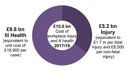 Estimating The Economic Costs Of These Cases 143 Bn Cost Workplace Injury