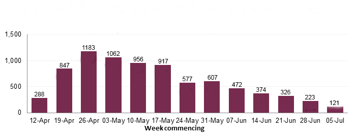 Bar chart showing the rising and falling trend of COVID-19 reports, beginning at 288 on 12 April, the peak of 1183 is reached on 26 April reducing to the lowest number of 121 by 5 July.